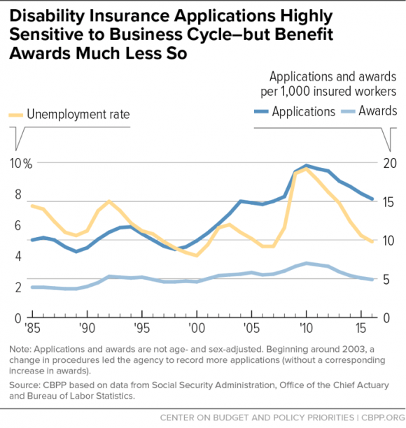 Disability Insurance Applications Highly Sensitive to Business Cycle - but Benefit Awards Much Less So