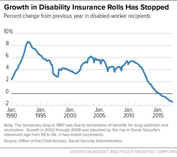 Growth in Disability Insurance Rolls Has Stopped
