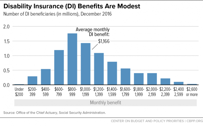 Disability Insurance (DI) Benefits Are Modest