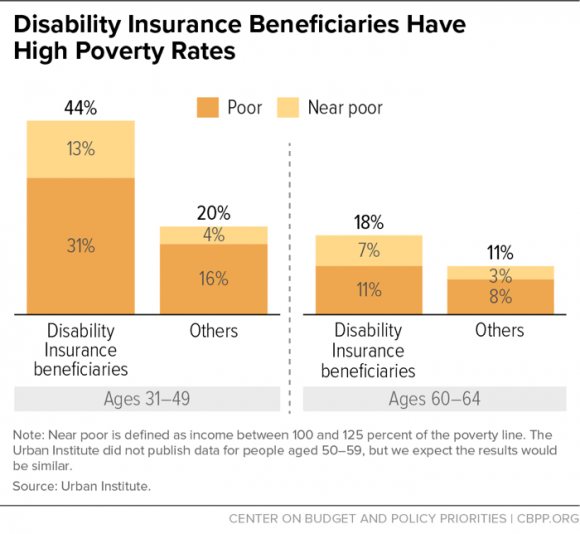 Disability Insurance Beneficiaries Have High Poverty Rates