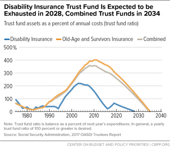 Disability Insurance Trust Fund Is Expected to be Exhausted in 2028, Combined Trust Funds in 2034